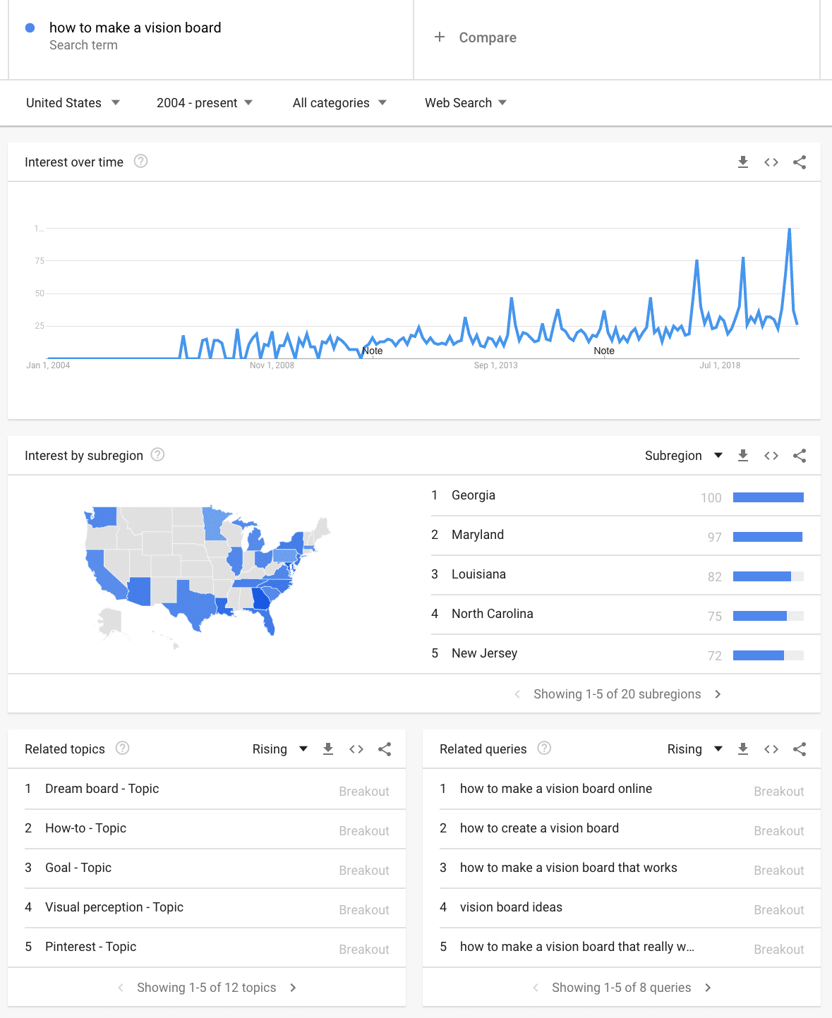 google trends how to make a vision board